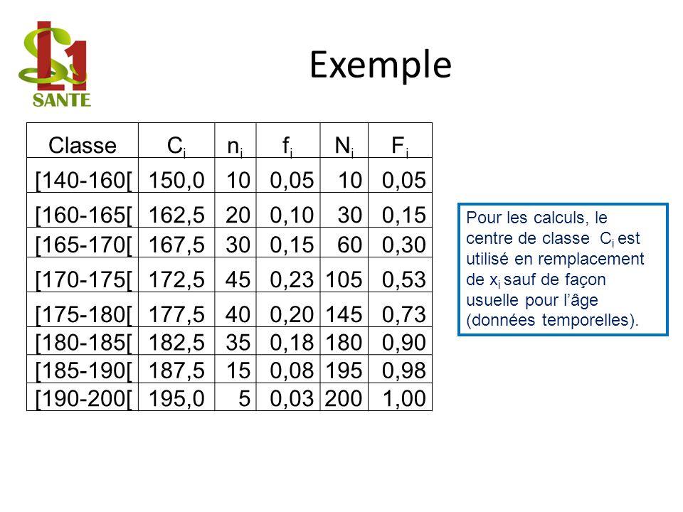 Exemple Classe Ci ni fi Ni Fi [140-160[ 150,0 10 0,05 [160-165[ 162,5